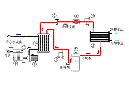 风冷式蒸发器工作原理