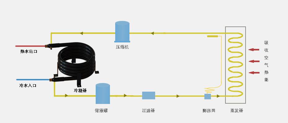 热泵热水器冷凝器使用原理图
