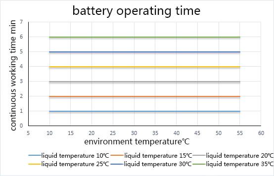 空调服电池工作时间