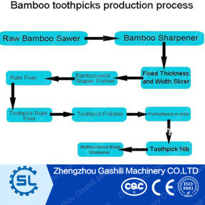 Chinese bamboo toothpick Automatic Bamboo toothpick production line