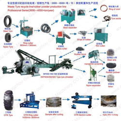 best sale waste tyre recycling machine