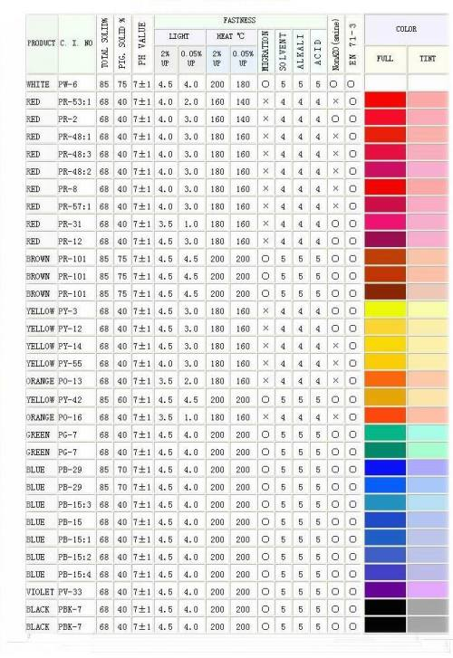 Pigmentos en pasta Serie FL