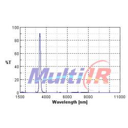 红外HC气体检测特征敏感元件