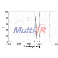 红外SO2气体检测特征敏感元件