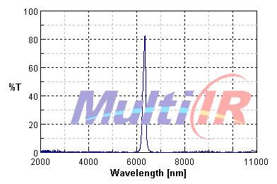 红外窄带6300nm特征敏感元件