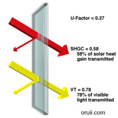 vidrio de baja emisividad