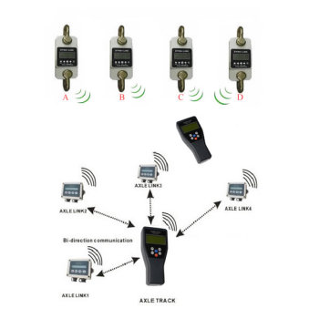 Multi-Channel Wireless Dynamometer