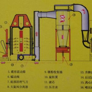 Spray booth mono cyclone