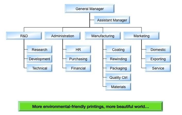 Organization Chart-Thermal Laminating Film