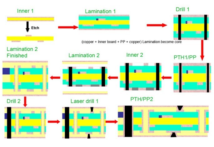 HDI PCB Design and Manufacture in China | PCBQuick