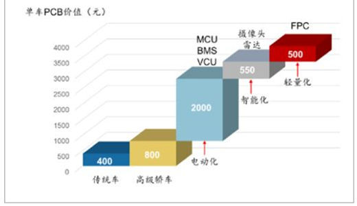 How does the China PCB industry adapt to the rapidly growing