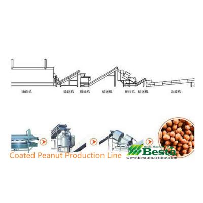 Coated Peanut Production Line