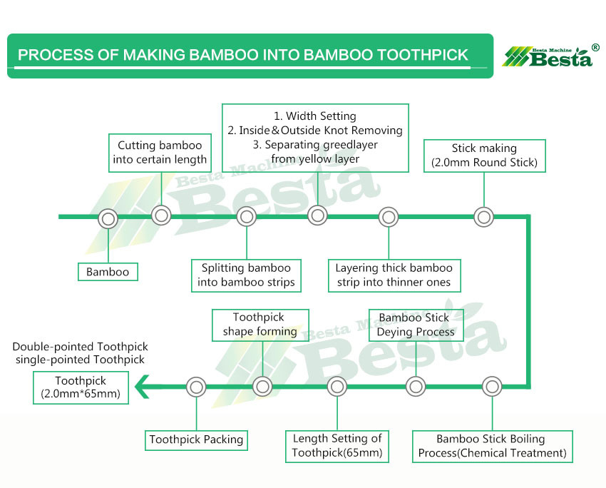 The process of making bamboo toothpick