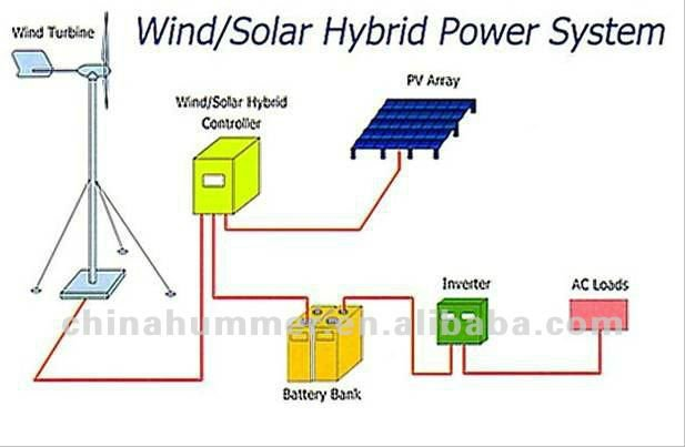 wind and solar system kits - photo #11
