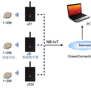 牛体温遥测系统 —AI智能养殖装备
