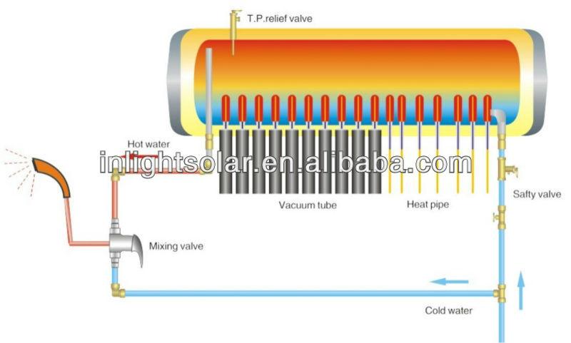 Vacuum Tube Heat Pipe Solar Energy Water Heaters China