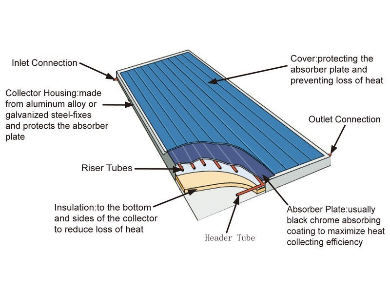 Solar Water Heater Parts Flat Roof solar collector