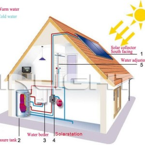 Flat Panel Solar Water Heaters