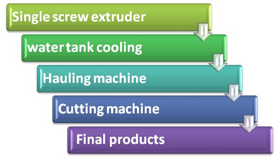 pvc eraser making machine