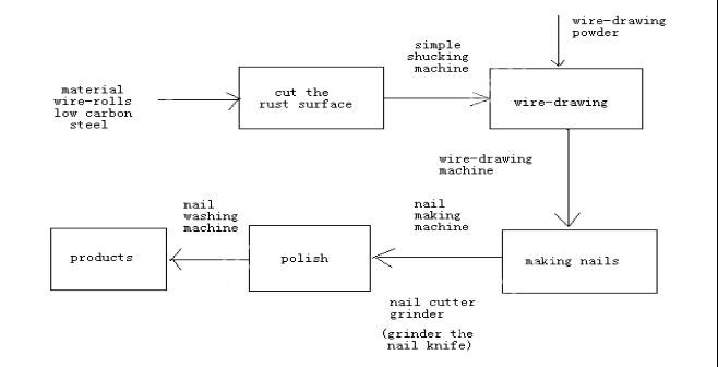nail making process flow