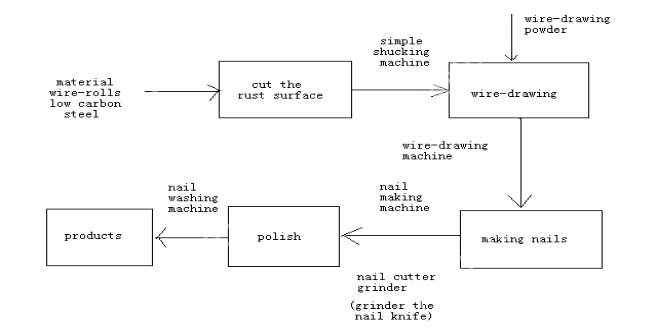 nail making process flow
