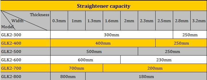 2014, la più caldo vendita alimentatore raddrizzatore per la macchina di stampa in magazzino( spessore della bobina:(0.3mm- 3,2mm), modello: glk2