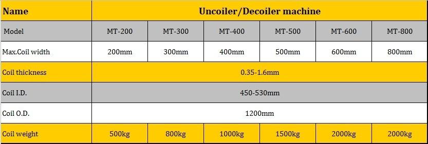무거운 unwinder 및 uncoiler 기계 코일 재고
