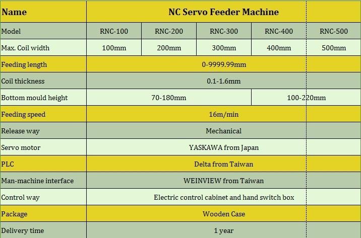 2014 고품질 CE 표준 서보 먹이 기계를 파워 프레스 주식, 모델: RNC
