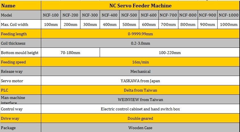2014 più nuovo alimentatore servo striscia nc per macchina punzonatrice, modello: NCF