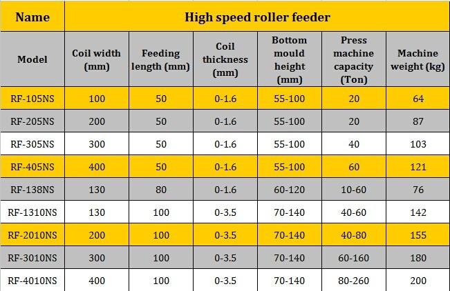 Alta- efficienza rullo alimentatore meccanico per la punzonatura
