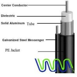 De Hign calidad precio WMA044 coaxial cable precio