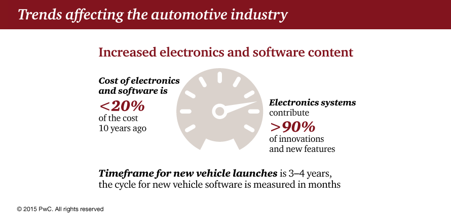 2015-autotrends-infographic2