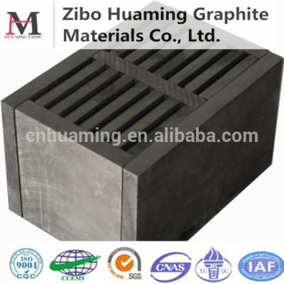 Graphite Box for Melting