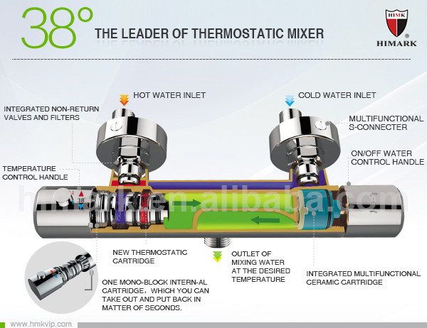 Thermostatic Shower Valve How It Works Image Cabinets And Shower