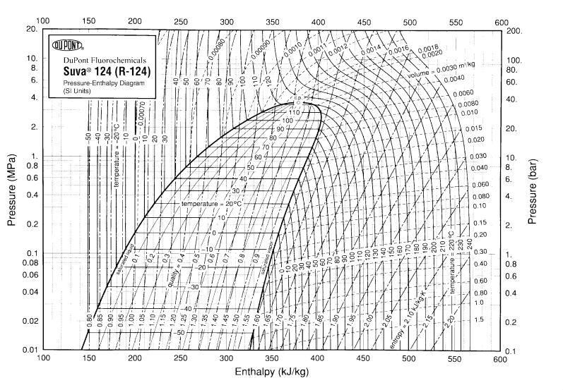r22 refrigerant enthalpy chart