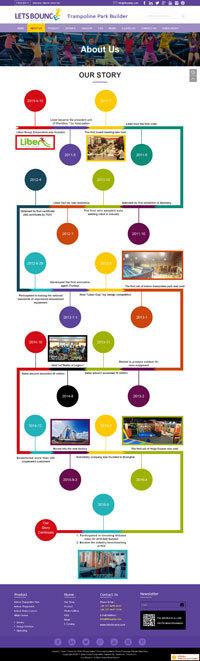 立本蹦床-发展历程