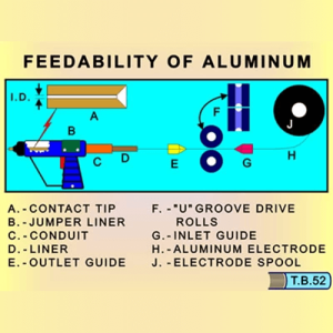 Feedability in GMAW Welding of Aluminum