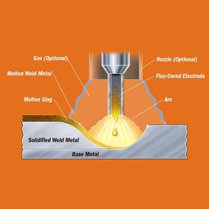 Self-Shielded Flux-Cored Welding