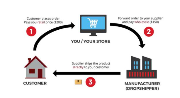 The dropshipping process with Lekoch