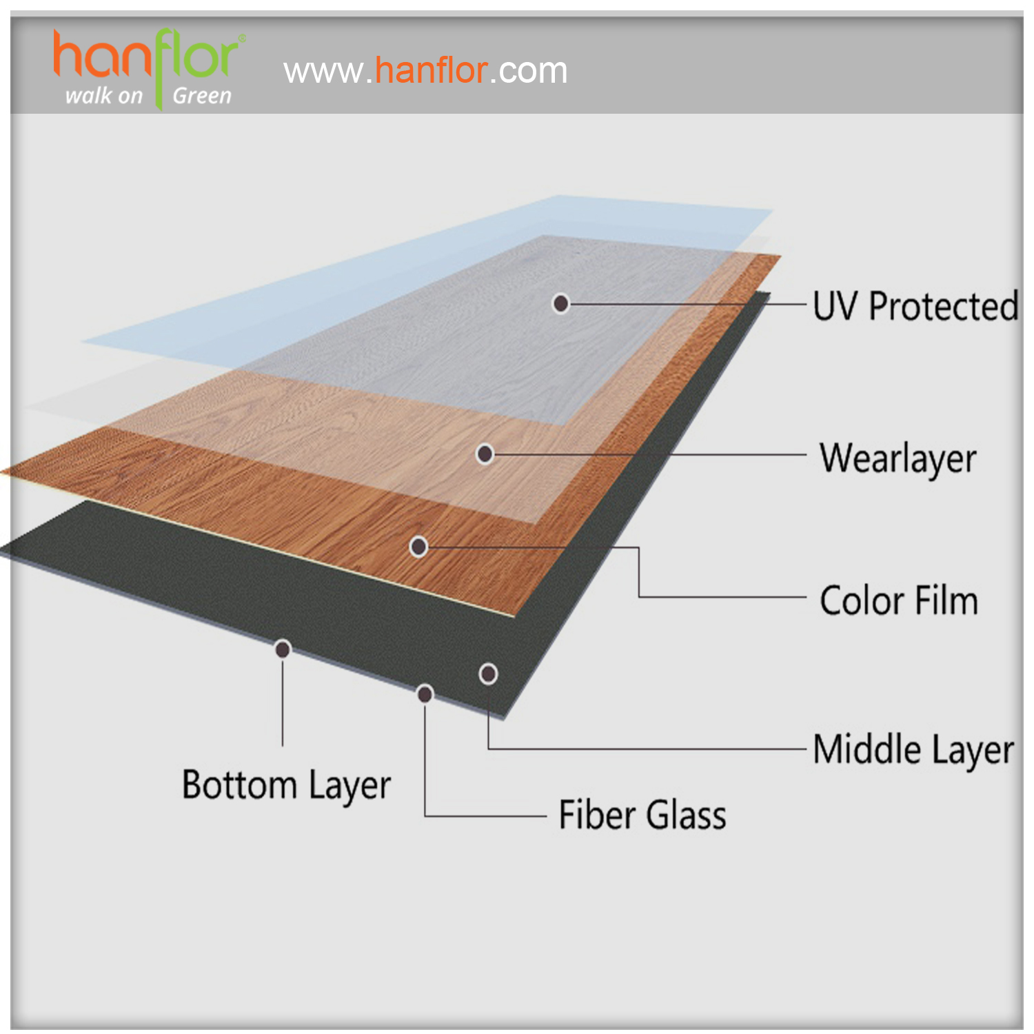 4.product Structure: UV protected, UV coating, UV, wearlayer, wear layer, wearlayers, color flim, Middle layer, fiber glass, bottom layer, day back, pvc flooring with above structure, make sure the quality is good. plastic floor,pvc floor, Vinyl floor, plastic flooring, pvc flooring, Vinyl flooring, pvc plank, vinyl plank, pvc tile, vinyl tile, click vinyl flooring, interlocking vinyl flooring, unilin click flooring, unilin click vinyl flooring, click pvc flooring, interlocking pvc flooring, unilin click vinyl flooring, unilin click pvc flooring