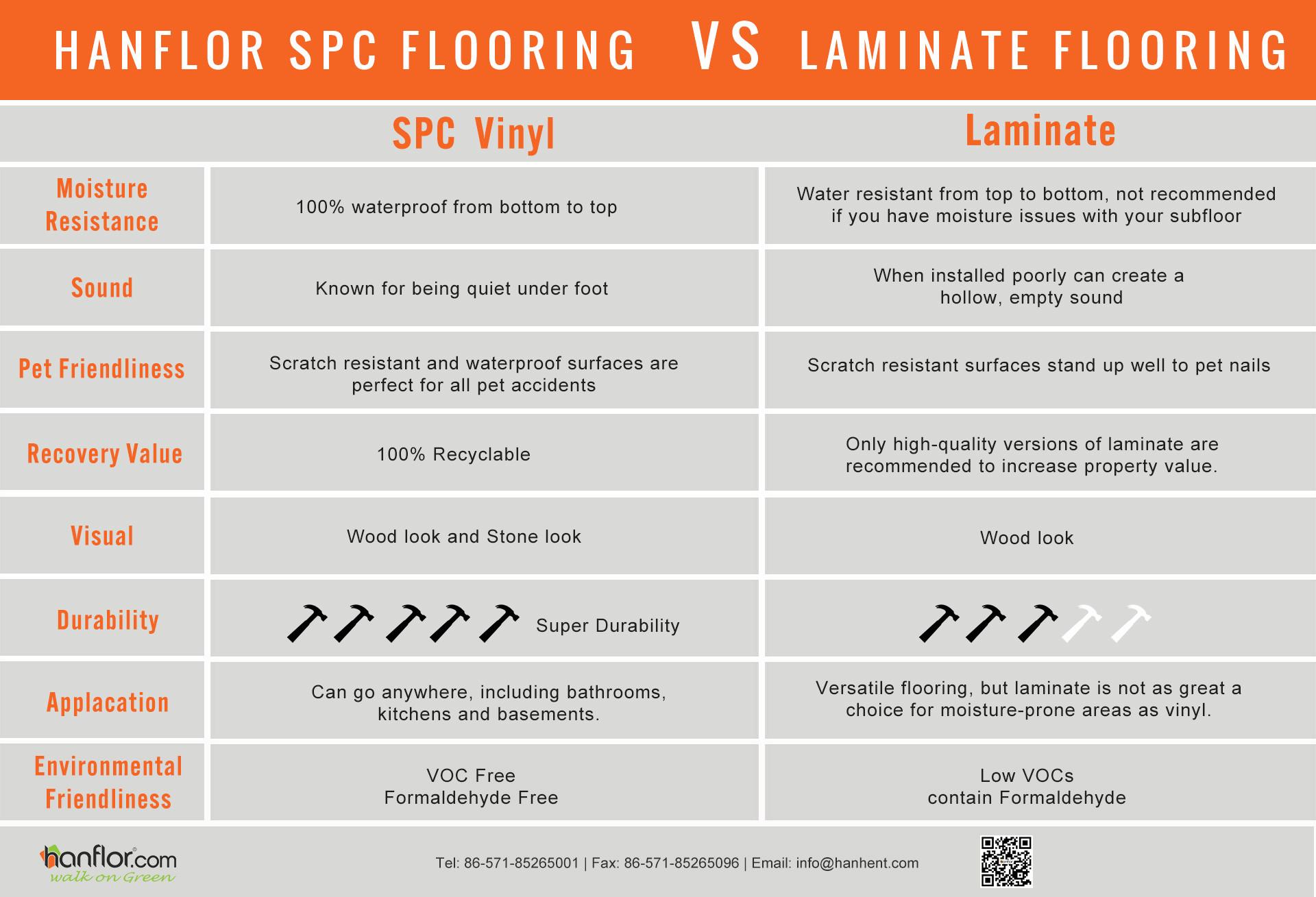 SPC flooring VS laminate flooring
