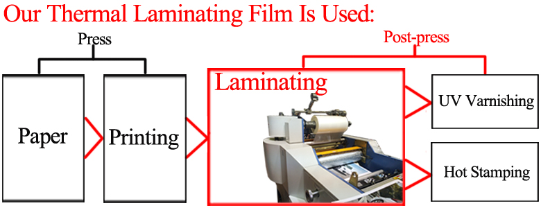 process of laminating during press