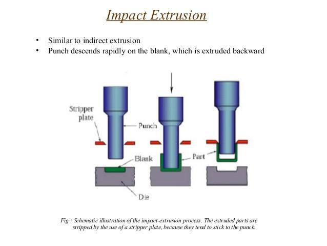 What is Impact Extrusion? - Tianjin HENGRUI Plastic Machinery Co., Ltd