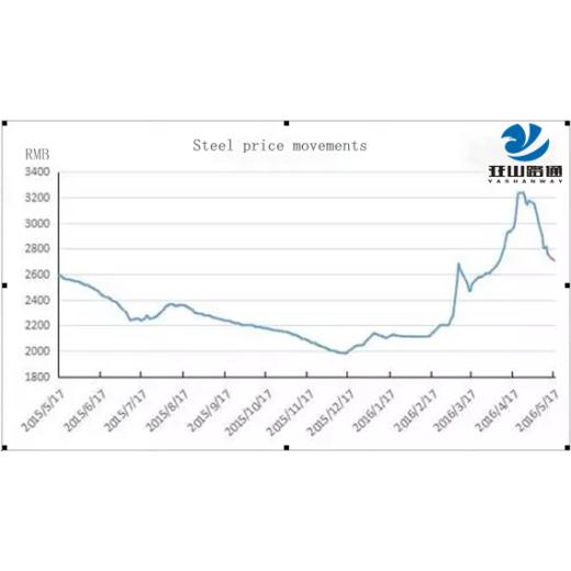 Цены на сталь в мае, упала более чем на 20%