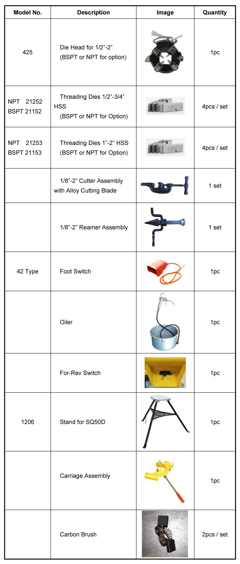 standard spare parts for SQ50D pipe threading machine