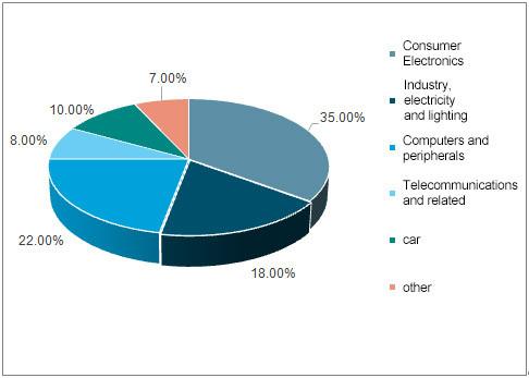 المكثفات الألومنيوم كهربائيا لحساب نسبة من التطبيقات