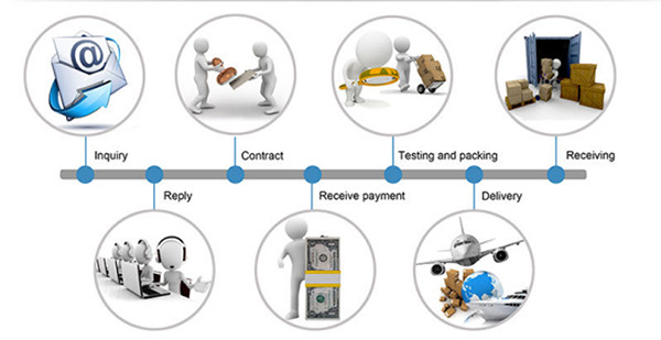 vicpas touch screen trading process