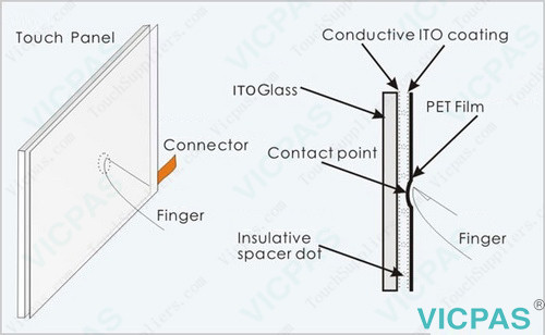 How does the resistive touch screen work?