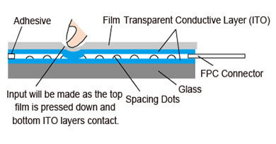4wire resistive touch screen glass repair