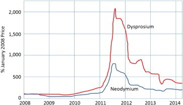 Price history for neodymium and dysprosium rare earth materials [7]